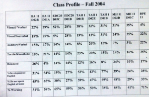 Class profile of learning styles